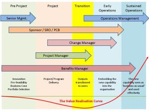 Fig-2 Benefits_Management